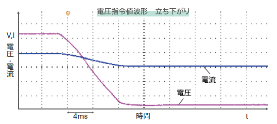 biATLAS-Dの波形例:電圧指令値波形-立ち下がり