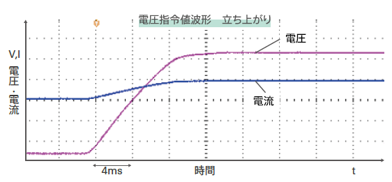 biATLAS-Dの波形例:電圧指令値波形-立ち上がり