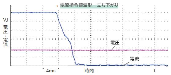 biATLAS-Dの波形例:電流指令値波形-立ち下がり