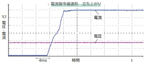 biATLAS-Dの波形例:電流指令値波形-立ち上がり