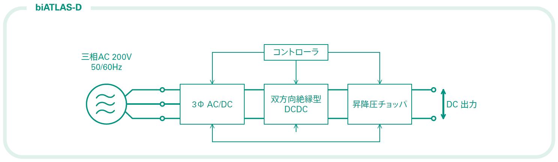 ヘッドスプリングの直流回生電源biATLAS-Dのシンプルな主回路構成を示すシステムブロック図