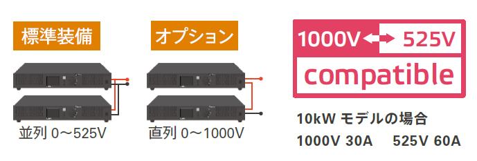 ヘッドスプリングの直流回生電源biATLAS-Dは10kWモデルの場合、直列&並列で1000Vと525Vがコンパチブルに使える