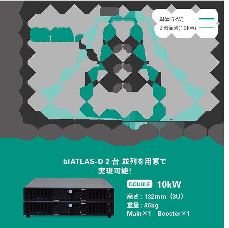 直流回生電源biATLAS-D,DOUBLE,10kWの動作範囲と6kW-ACDCコンバータ評価での動作例:並列の10kW-Doubleは¥2,480,000