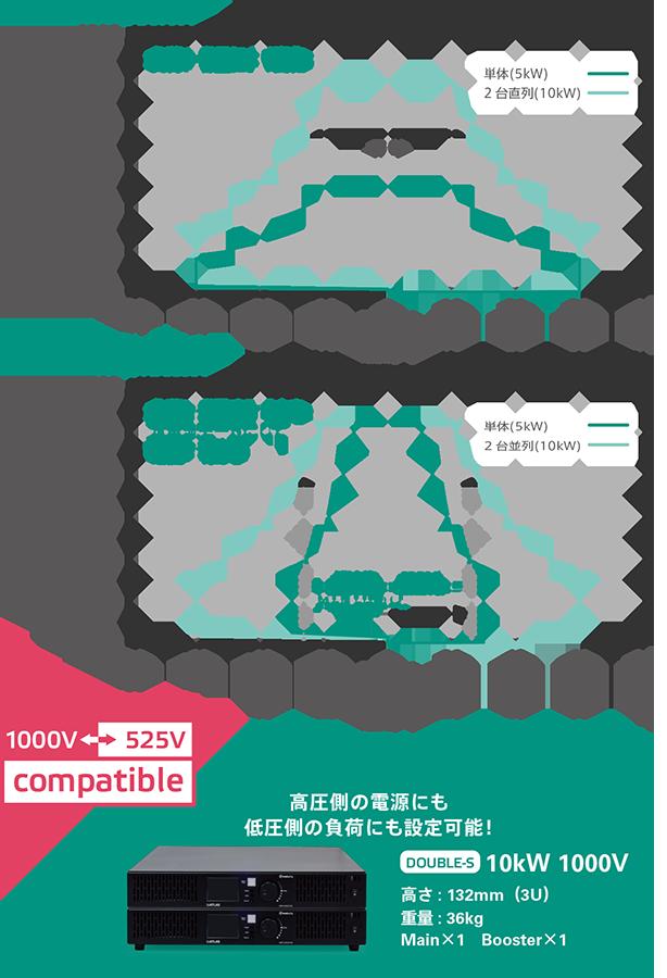 直流回生電源biATLAS-Dは1000Vにも対応可能で高圧側電源にも低圧側負荷にも活用可能。¥2,730,000