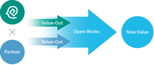 Open-Works→NewValue