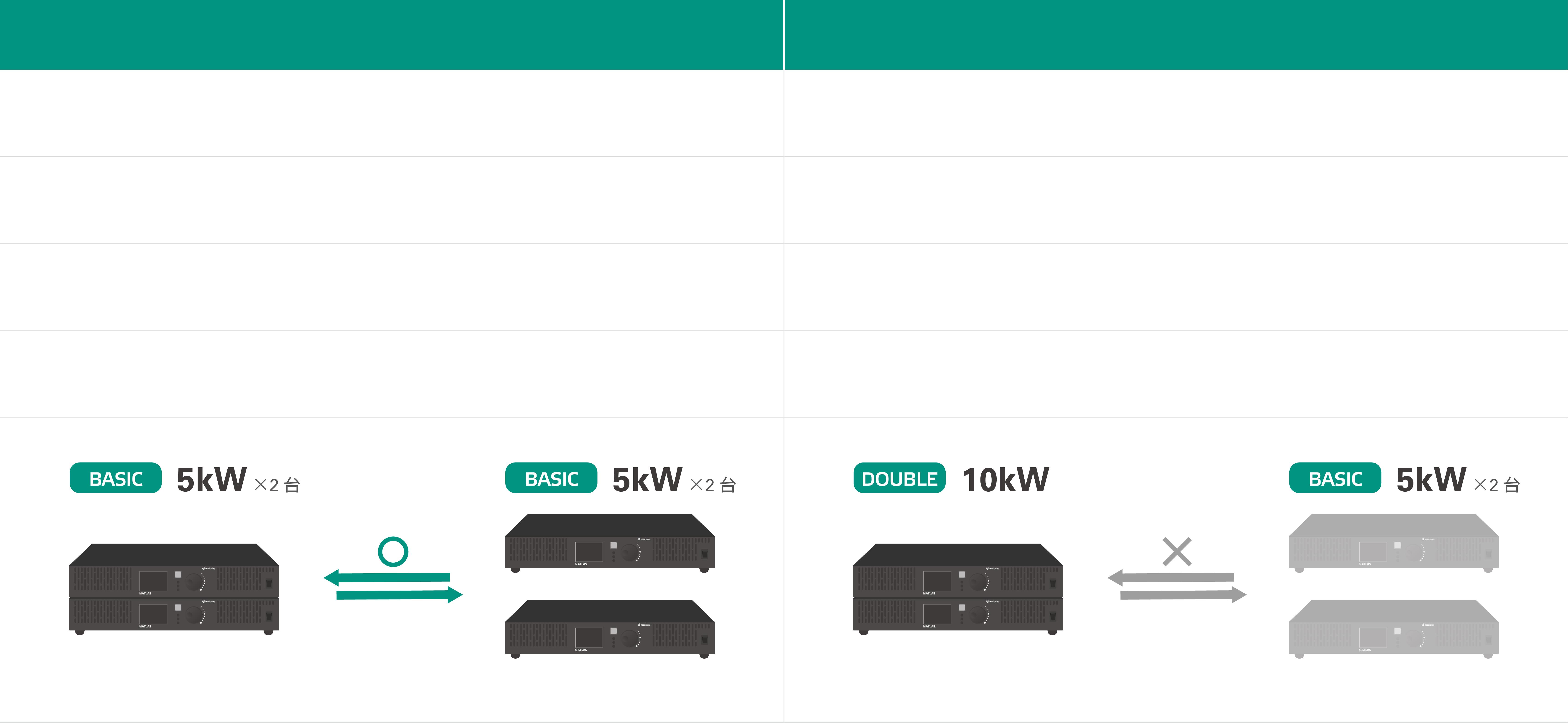 直流回生電源biATLAS-Dの単品製品とパッケージ製品との機能比較表