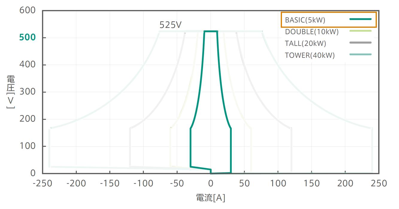 525Vパッケージ:確度保証動作範囲グラフ:Basic強調