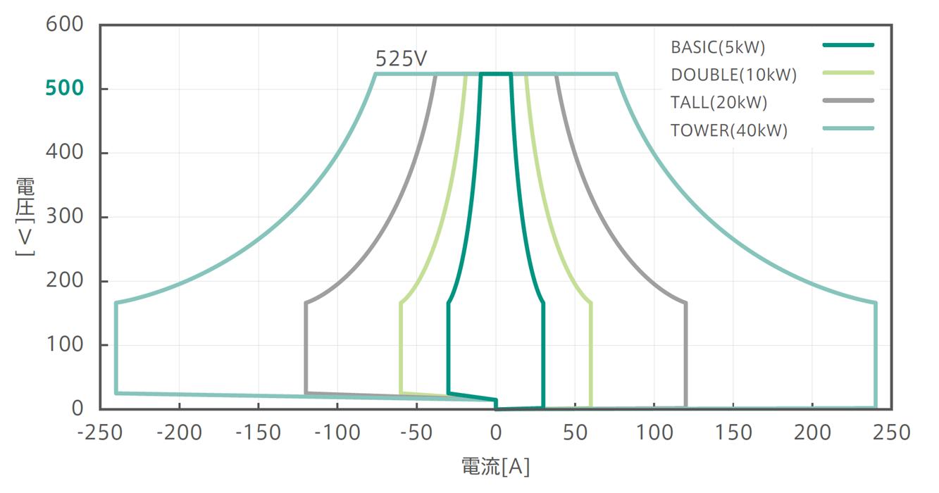 525Vパッケージ:確度保証動作範囲グラフ:Basic,Double,Tall,Tower比較
