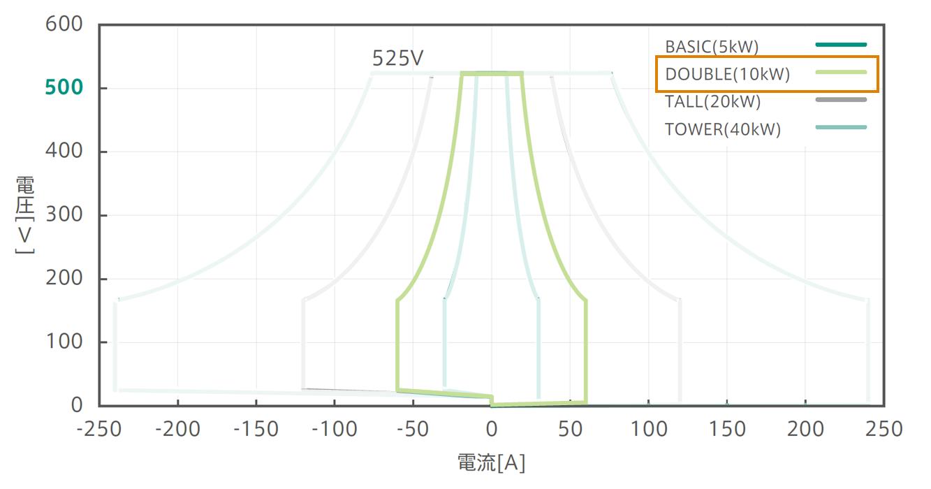 525Vパッケージ:確度保証動作範囲グラフ:Double強調