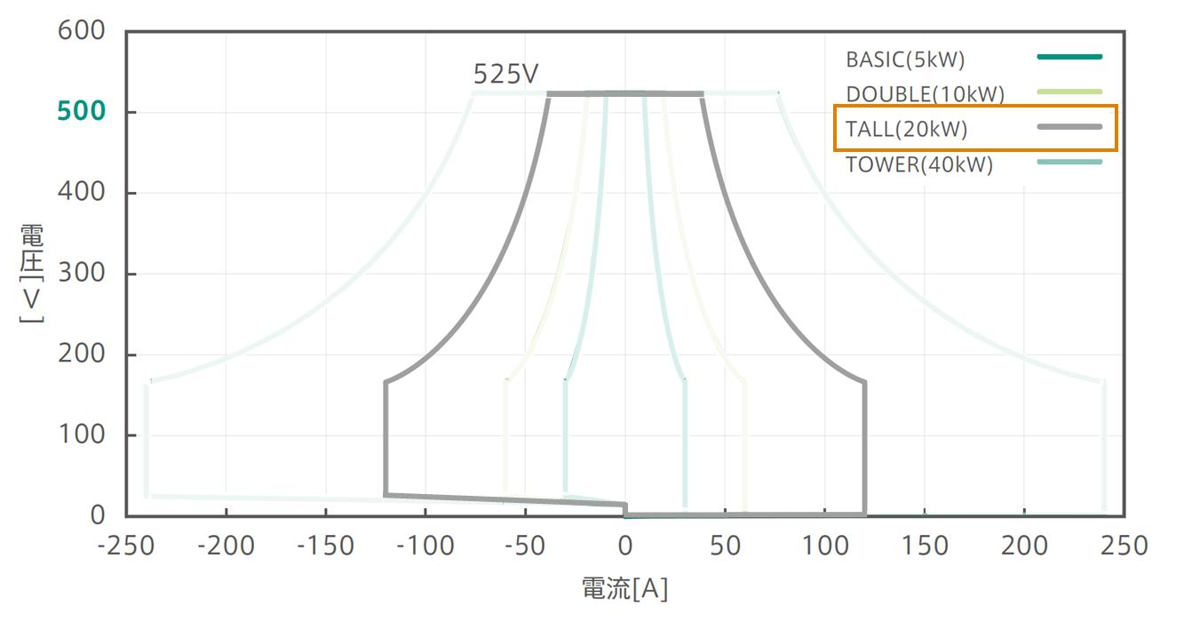 525Vパッケージ:確度保証動作範囲グラフ:Tall強調