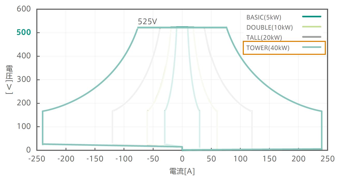 525Vパッケージ:確度保証動作範囲グラフ:Tower強調
