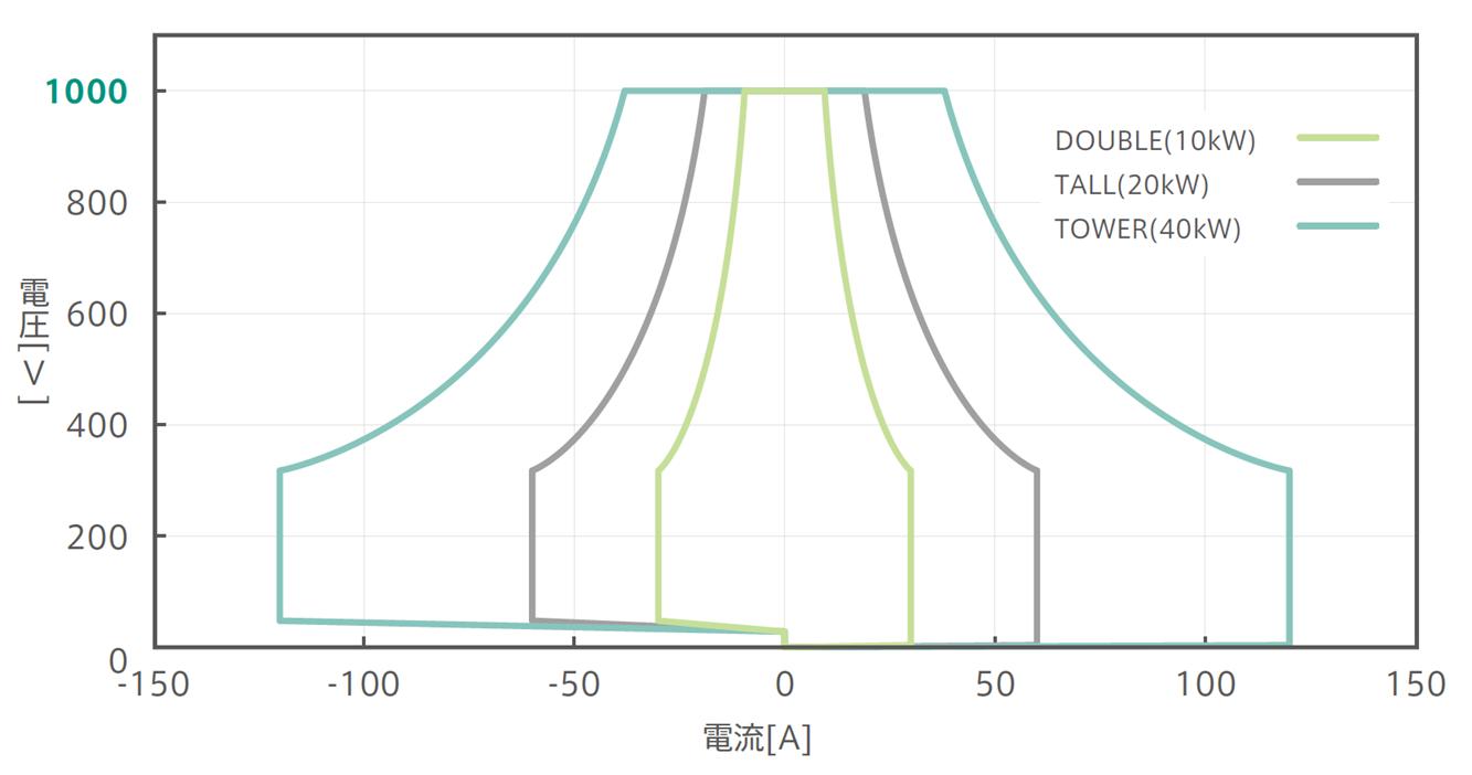1000V/525Vパッケージ:確度保証動作範囲グラフ:Double,Tall,Tower比較
