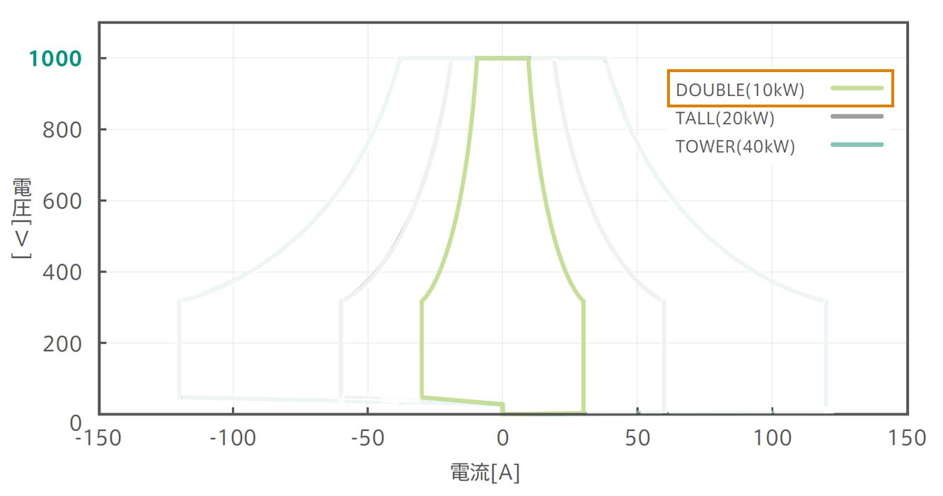 1000V/525Vパッケージ:確度保証動作範囲グラフ:Double強調