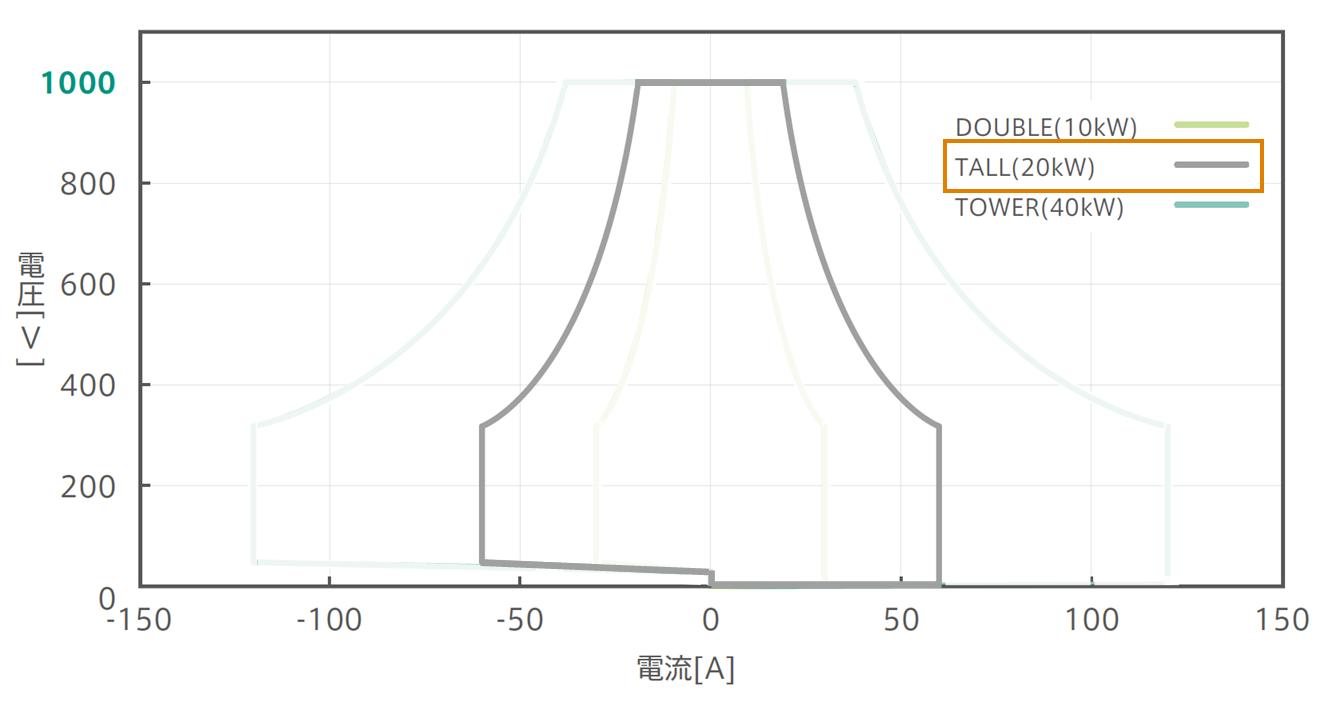 1000V/525Vパッケージ:確度保証動作範囲グラフ:Tall強調