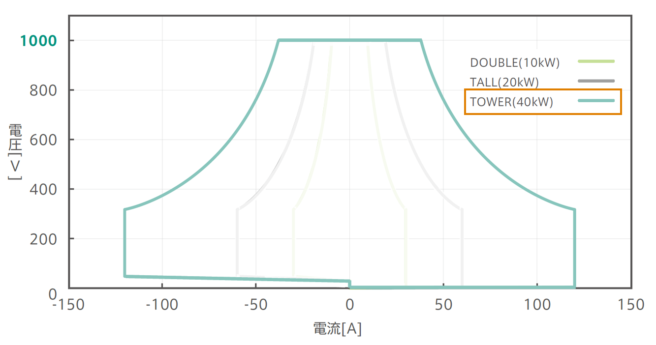1000V/525Vパッケージ:確度保証動作範囲グラフ:Tower強調