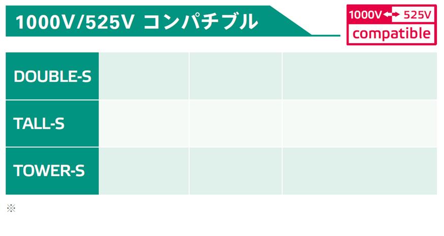 525V/1000Vコンパチブルパッケージ:性能比較表:出力容量、重量、出力最大電圧、出力最大電流