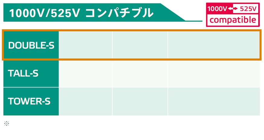 525V/1000Vコンパチブルパッケージ:性能比較表:出力容量、重量、出力最大電圧、出力最大電流Double枠