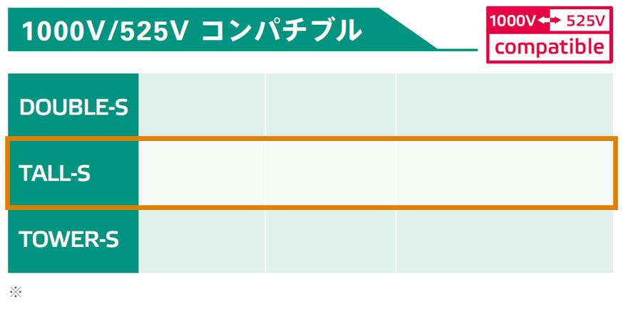 525V/1000Vコンパチブルパッケージ:性能比較表:出力容量、重量、出力最大電圧、出力最大電流Tall枠
