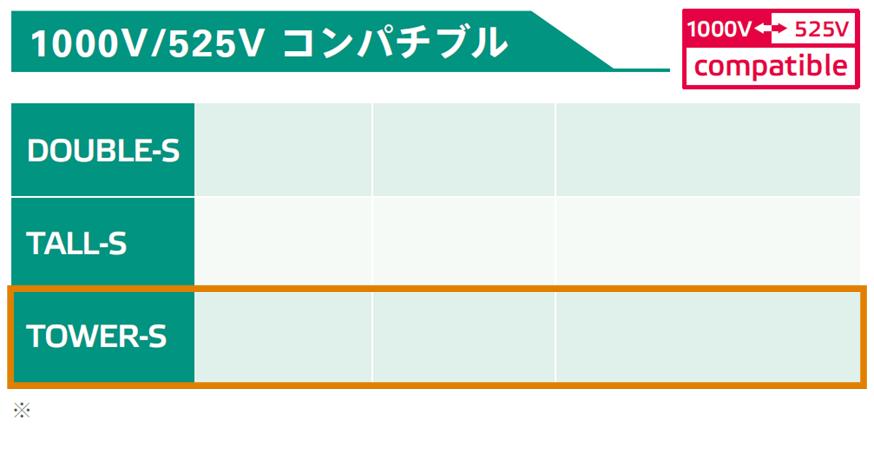 525V/1000Vコンパチブルパッケージ:性能比較表:出力容量、重量、出力最大電圧、出力最大電流Tower枠