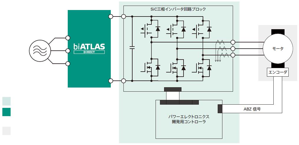 3相インバータを用いた3相ACモータを駆動する回路のシステムブロック図