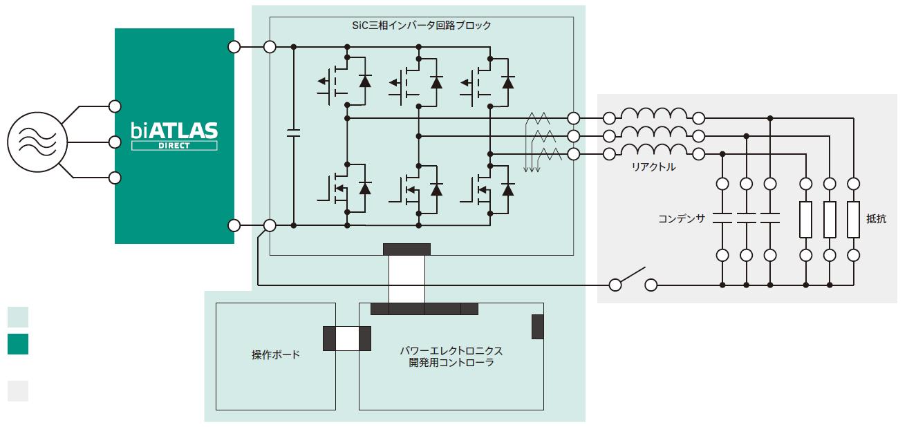 ラピッドプロトタイピングツールbiRAPIDで、パワエレの基本的な試験を行う際のシステム構成ブロック図