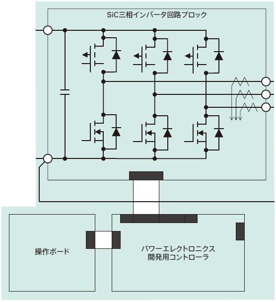 ラピッドプロトタイピングツールbiRAPID_SiC三相インバータ実験セット