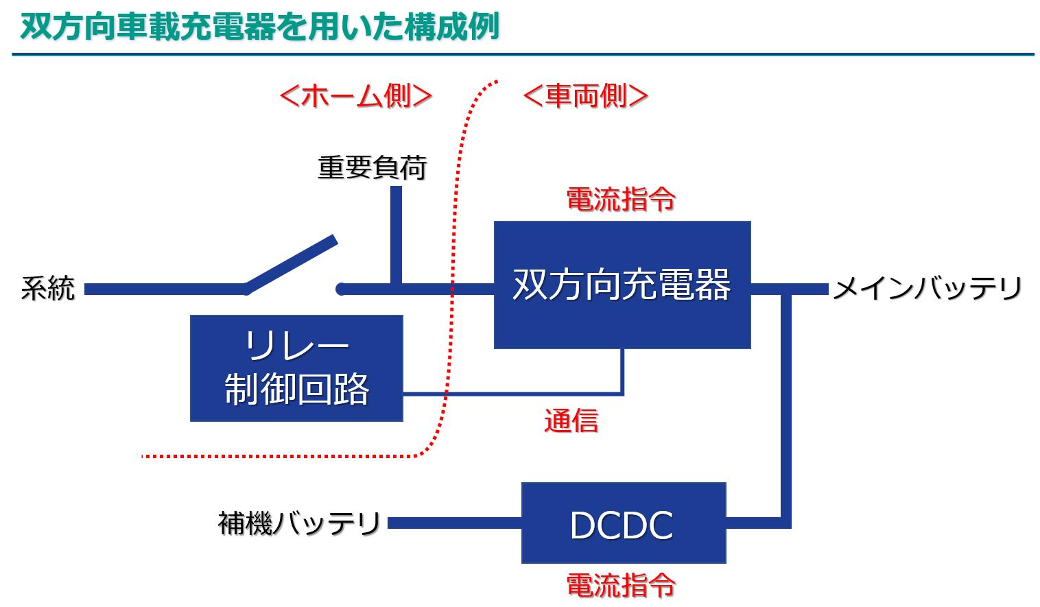 OBC Diagram