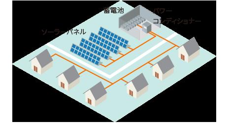 新興国向け直流マイクログリッドシステム