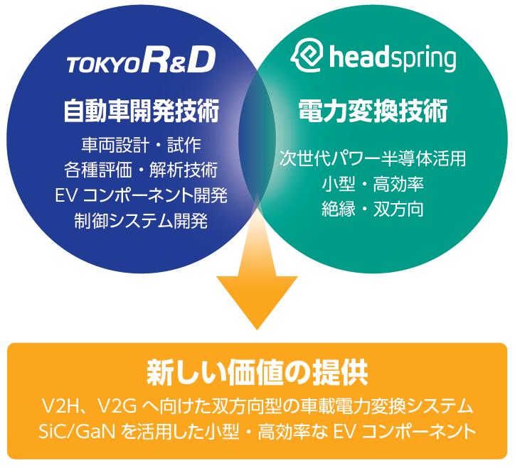 東京R&Dパワーソリューションズ設立